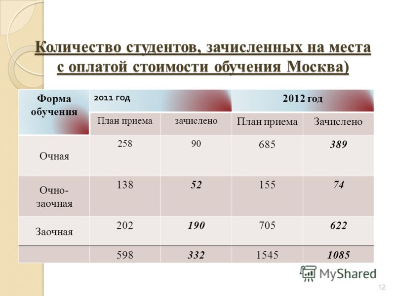 Количество студентов, зачисленных на места с оплатой стоимости обучения Москва) Форма обучения 2011 год 2012 год План приемазачислено План приемаЗачислено Очная 25890 685389 Очно- заочная 1385215574 Заочная 202190705622 59833215451085 12