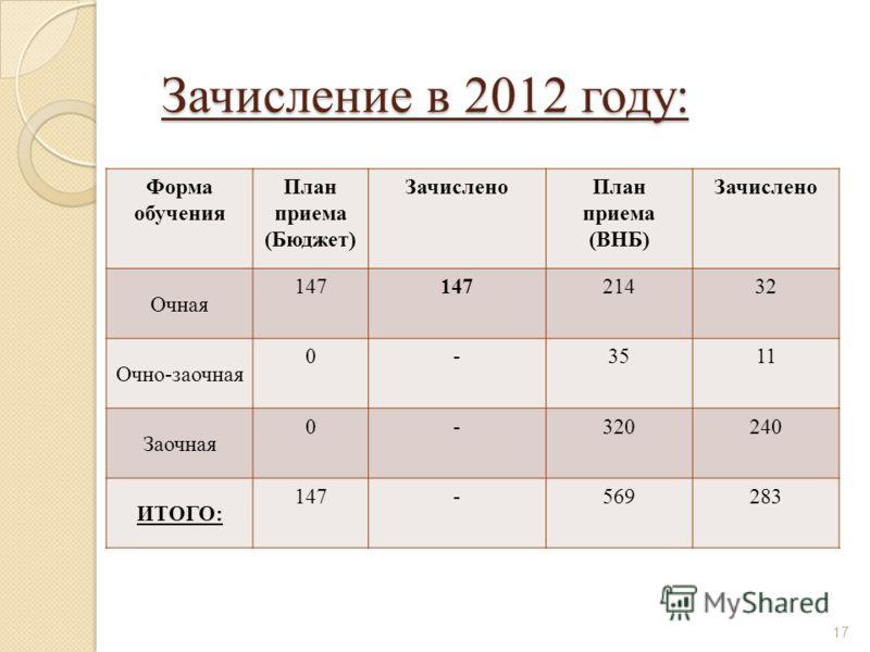 Зачисление в 2012 году: Форма обучения План приема (Бюджет) ЗачисленоПлан приема (ВНБ) Зачислено Очная 147 21432 Очно-заочная 0-3511 Заочная 0-320240 ИТОГО: 147-569283 17