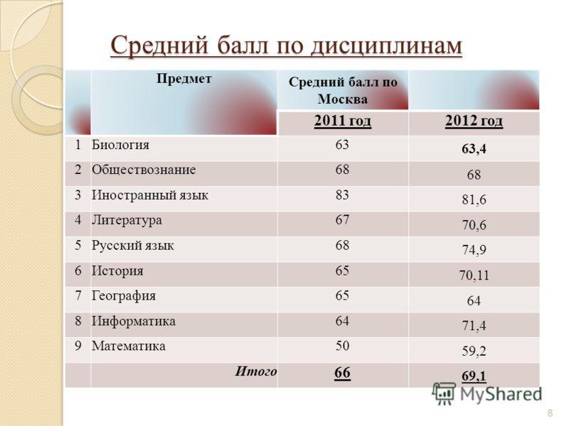 Средний балл по дисциплинам Предмет Средний балл по Москва 2011 год2012 год 1Биология63 63,4 2Обществознание68 3Иностранный язык83 81,6 4Литература67 70,6 5Русский язык68 74,9 6История65 70,11 7География65 64 8Информатика64 71,4 9Математика50 59,2 Ит
