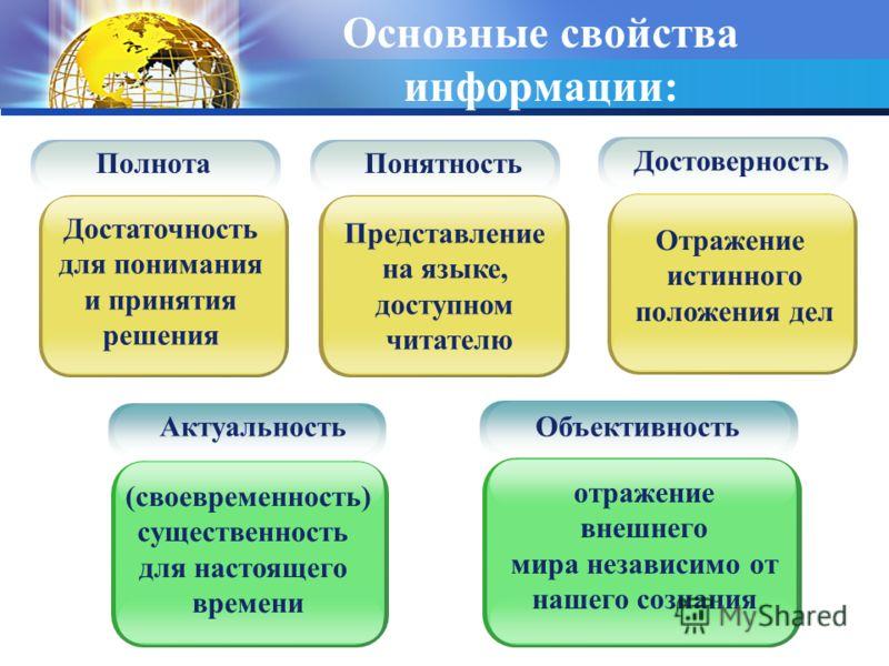 Основные свойства информации: Полнота Достаточность для понимания и принятия решения Актуальность (своевременность) существенность для настоящего времени Понятность Представление на языке, доступном читателю Достоверность Отражение истинного положени