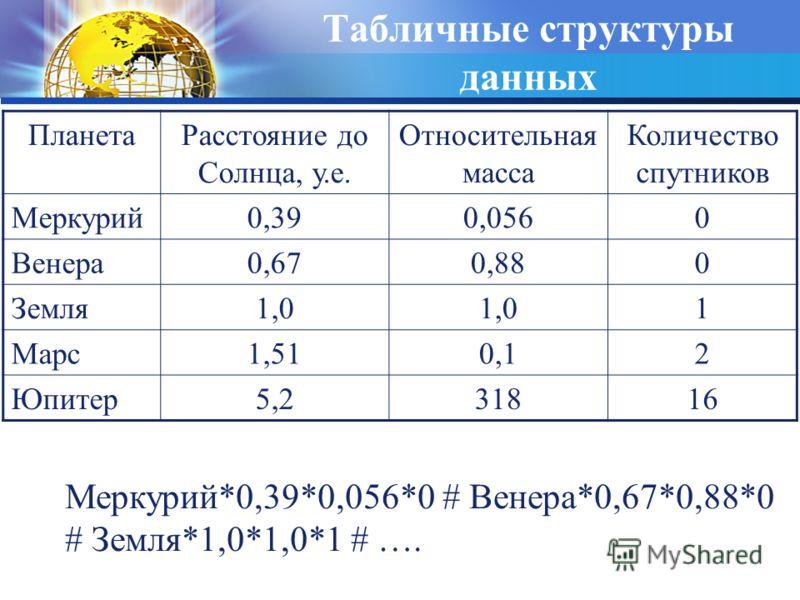 Табличные структуры данных Меркурий*0,39*0,056*0 # Венера*0,67*0,88*0 # Земля*1,0*1,0*1 # …. ПланетаРасстояние до Солнца, у.е. Относительная масса Количество спутников Меркурий0,390,0560 Венера0,670,880 Земля1,0 1 Марс1,510,12 Юпитер5,231816