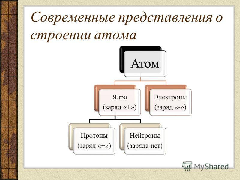 Современные представления о строении атома Атом Ядро (заряд «+») Протоны (заряд «+») Нейтроны (заряда нет) Электроны (заряд «-»)