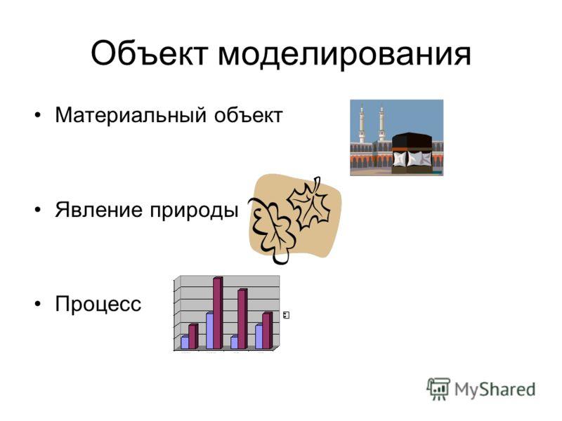 Объект моделирования Материальный объект Явление природы Процесс