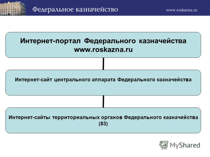 Интернет-портал Федерального казначейства www.roskazna.ru Интернет-сайт центрального аппарата Федерального казначейства Интернет-сайты территориальных органов Федерального казначейства (83)