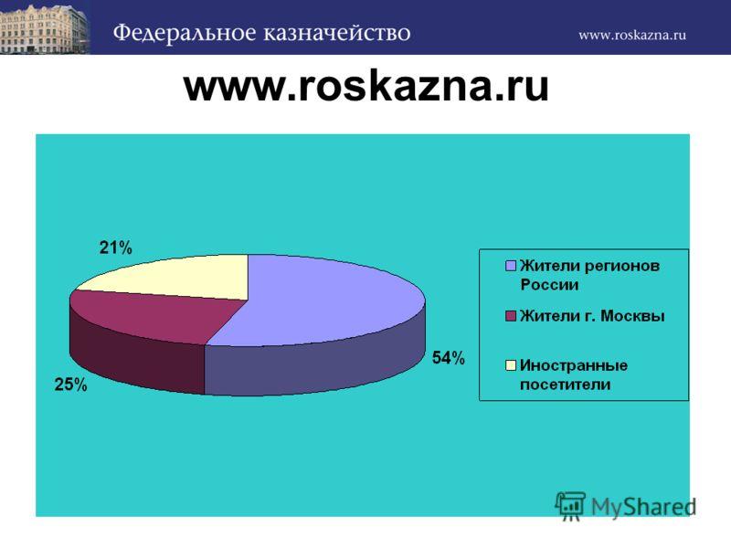 www.roskazna.ru