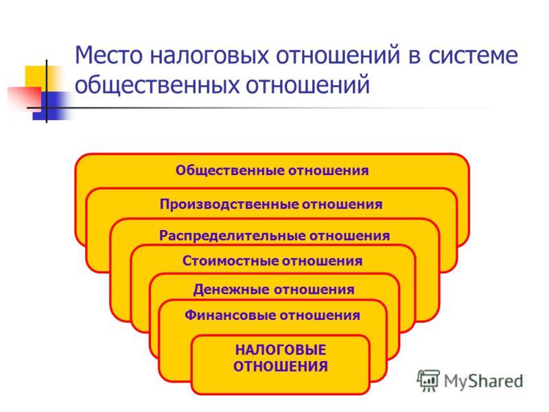Место налоговых отношений в системе общественных отношений Общественные отношения Производственные отношения Распределительные отношения Стоимостные отношения Денежные отношения Финансовые отношения НАЛОГОВЫЕ ОТНОШЕНИЯ