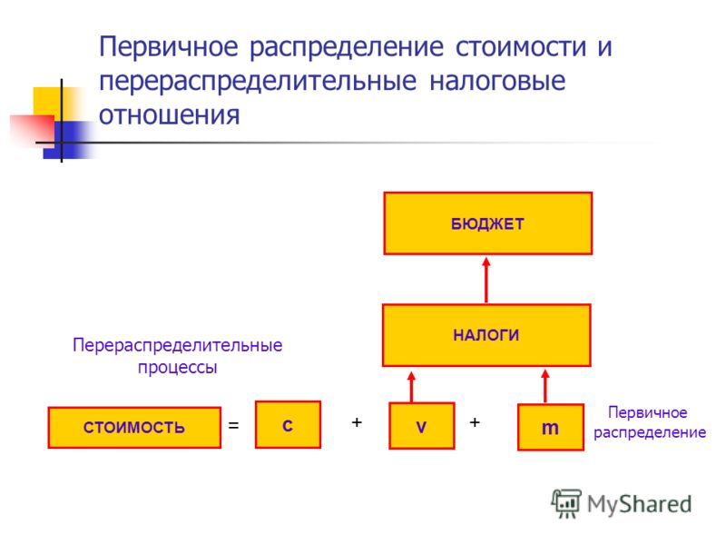 Первичное распределение стоимости и перераспределительные налоговые отношения c v БЮДЖЕТ НАЛОГИ m СТОИМОСТЬ + + = Перераспределительные процессы Первичное распределение