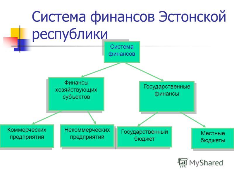 Система финансов Эстонской республики Система финансов Финансы хозяйствующих субъектов Государственные финансы Государственный бюджет Местные бюджеты Коммерческих предприятий Некоммерческих предприятий