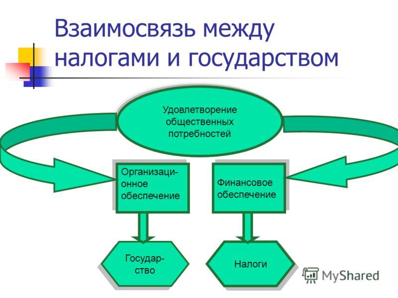 Взаимосвязь между налогами и государством Удовлетворение общественных потребностей Организаци- онное обеспечение Финансовое обеспечение Государ- ство Налоги