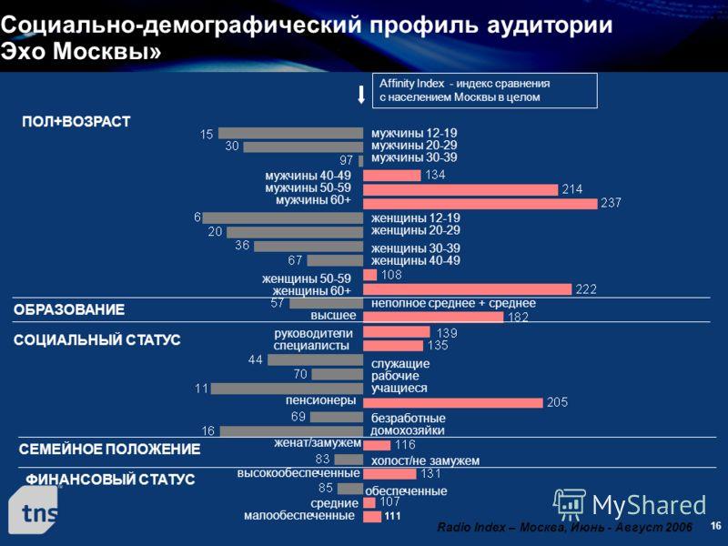 16 Социально-демографический профиль аудитории Эхо Москвы» Affinity Index - индекс сравнения с населением Москвы в целом ПОЛ+ВОЗРАСТ мужчины 12-19 мужчины 20-29 мужчины 30-39 женщины 12-19 женщины 20-29 ОБРАЗОВАНИЕ женщины 30-39 женщины 40-49 женщины