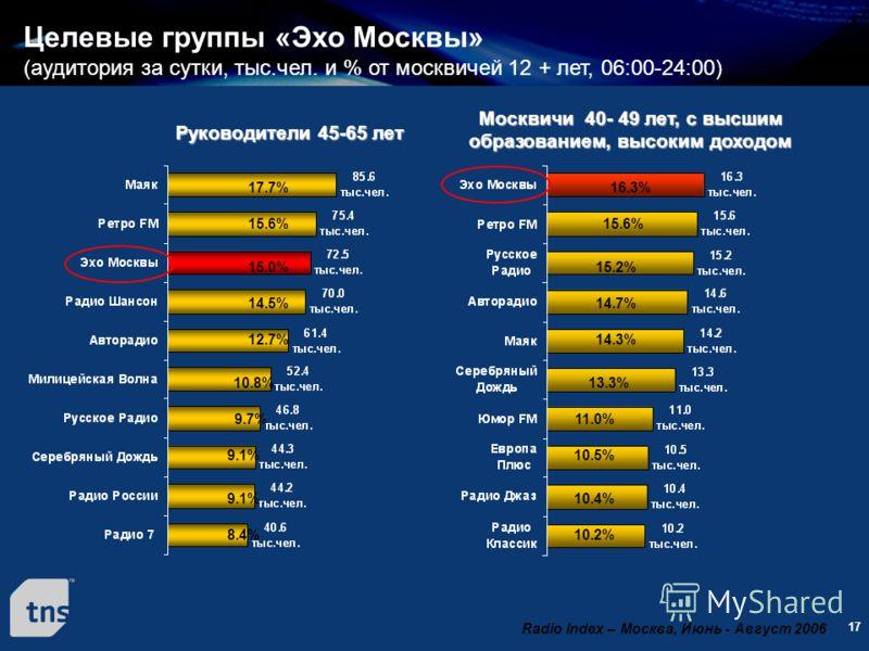 17 Целевые группы «Эхо Москвы» (аудитория за сутки, тыс.чел. и % от москвичей 12 + лет, 06:00-24:00) Москвичи 40- 49 лет, с высшим образованием, высоким доходом 17.7% 15.0% 15.6% 14.5% 12.7% 10.8% 9.7% 9.1% 8.4% Руководители 45-65 лет 16.3% 15.6% 15.