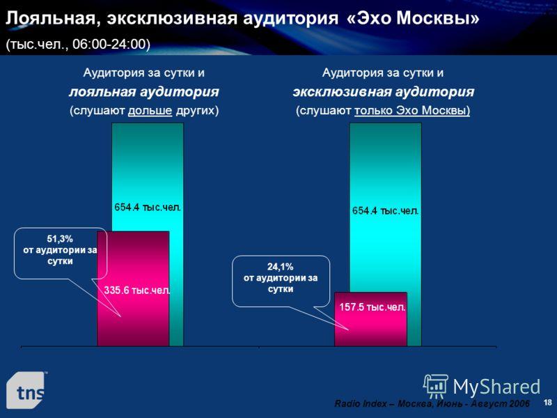 18 Лояльная, эксклюзивная аудитория «Эхо Москвы» (тыс.чел., 06:00-24:00) Аудитория за сутки и лояльная аудитория (слушают дольше других) Аудитория за сутки и эксклюзивная аудитория (слушают только Эхо Москвы) 51,3% от аудитории за сутки 24,1% от ауди