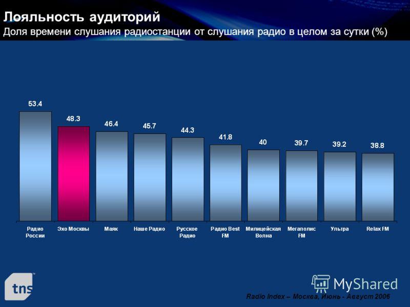 Лояльность аудиторий Доля времени слушания радиостанции от слушания радио в целом за сутки (%) Radio Index – Москва, Июнь - Август 2006