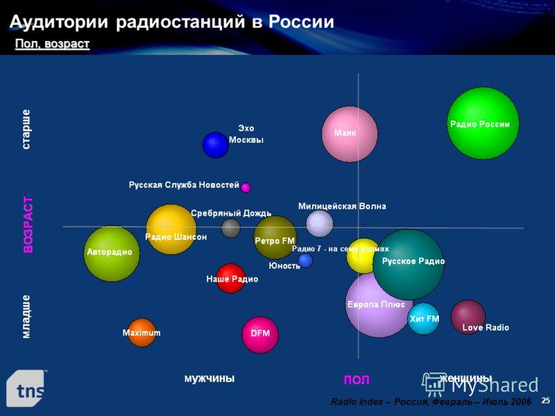25 Аудитории радиостанций в России Radio Index – Россия, Февраль – Июль 2006 Пол, возраст