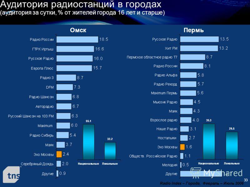 33 Омск Аудитория радиостанций в городах (аудитория за сутки, % от жителей города 16 лет и старше) Radio Index – Города, Февраль – Июль 2006 Пермь