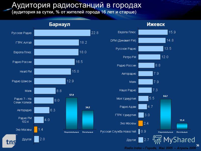 36 Барнаул Аудитория радиостанций в городах ( аудитория за сутки, % от жителей города 16 лет и старше) Radio Index – Города, Май 2005 – Апрель 2006 Ижевск