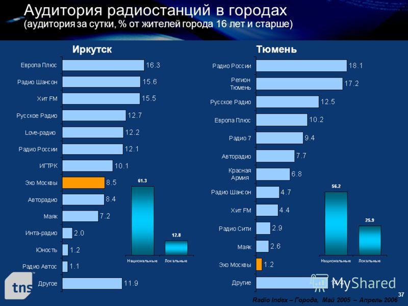 37 Иркутск Аудитория радиостанций в городах (аудитория за сутки, % от жителей города 16 лет и старше) Radio Index – Города, Май 2005 – Апрель 2006 Тюмень
