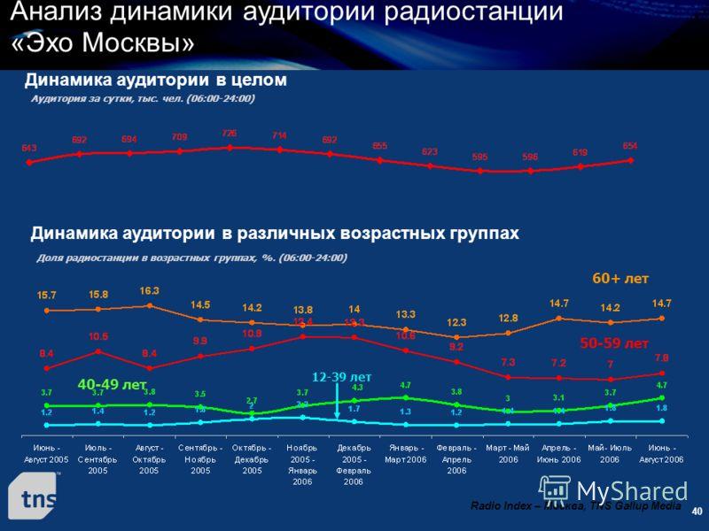 40 Анализ динамики аудитории радиостанции «Эхо Москвы» Radio Index – Москва, TNS Gallup Media Динамика аудитории в целом Динамика аудитории в различных возрастных группах Аудитория за сутки, тыс. чел. (06:00-24:00) 12-39 лет 40-49 лет 50-59 лет 60+ л