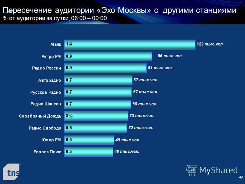 42 Пересечение аудитории «Эхо Москвы» с другими станциями % от аудитории за сутки, 06:00 – 00:00