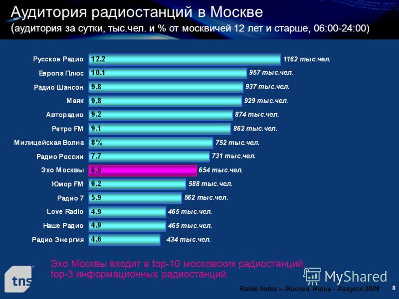 8 Аудитория радиостанций в Москве ( аудитория за сутки, тыс.чел. и % от москвичей 12 лет и старше, 06:00-24:00) Эхо Москвы входит в top-10 московских радиостанций, top-3 информационных радиостанций. Radio Index – Москва, Июнь - Август 2006