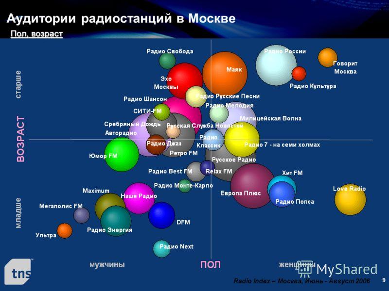 9 Аудитории радиостанций в Москве Radio Index – Москва, Июнь - Август 2006 Пол, возраст