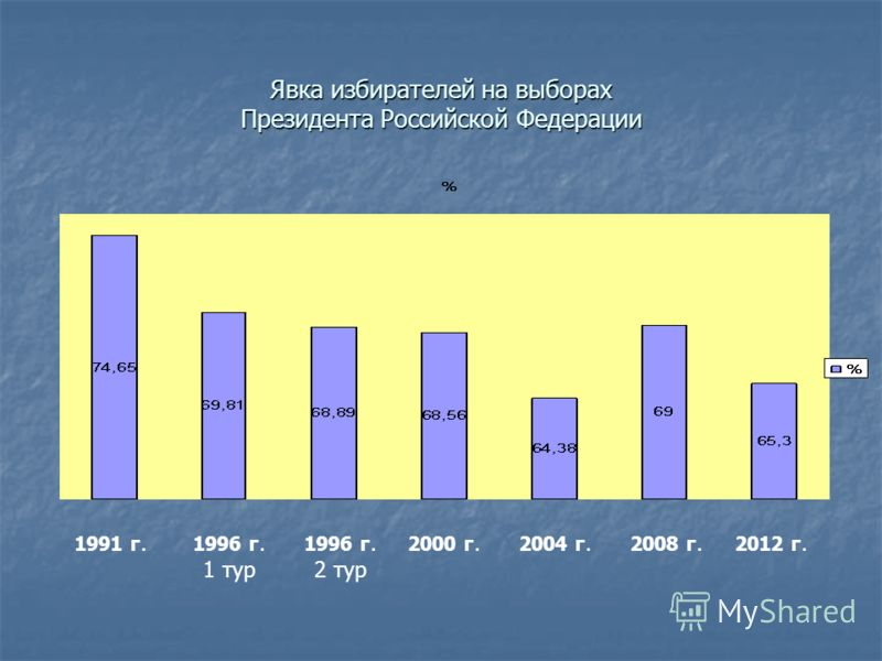 Явка избирателей на выборах Президента Российской Федерации 1991 г. 1996 г. 2 тур 2000 г. 2008 г. 1996 г. 1 тур 2012 г. 2004 г.