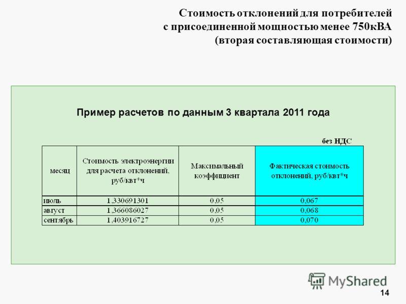 14 Пример расчетов по данным 3 квартала 2011 года Стоимость отклонений для потребителей с присоединенной мощностью менее 750кВА (вторая составляющая стоимости)
