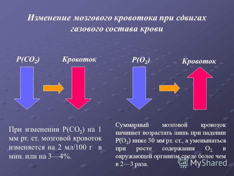 P(CO 2 )Кровоток P(O 2 ) Кровоток Изменение мозгового кровотока при сдвигах газового состава крови При изменении Р(СО 2 ) на 1 мм рт. ст. мозговой кровоток изменяется на 2 мл/100 г в мин. или на 34%. Суммарный мозговой кровоток начинает возрастать ли