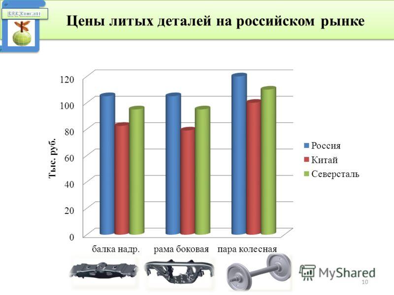10 Цены литых деталей на российском рынке