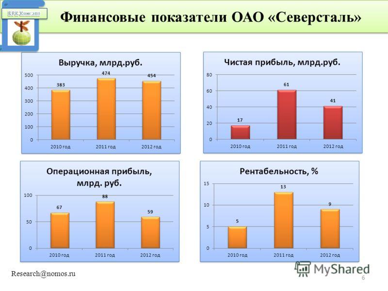 Финансовые показатели ОАО «Северсталь» 6 Research@nomos.ru