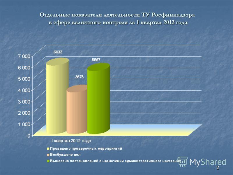 2 Отдельные показатели деятельности ТУ Росфиннадзора в сфере валютного контроля за I квартал 2012 года в сфере валютного контроля за I квартал 2012 года