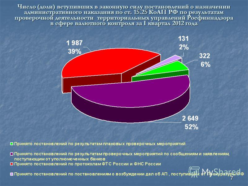 7 Число (доли) вступивших в законную силу постановлений о назначении административного наказания по ст. 15.25 КоАП РФ по результатам проверочной деятельности территориальных управлений Росфиннадзора в сфере валютного контроля за I квартал 2012 года