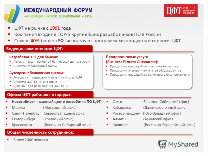 ЦФТ на рынке с 1991 года Компания входит в TOP-5 крупнейших разработчиков ПО в России Свыше 40% банков РФ используют программные продукты и сервисы ЦФТ Новосибирск – главный центр разработки ПО ЦФТ Москва (Московский офис) Санкт-Петербург (Северо-Зап