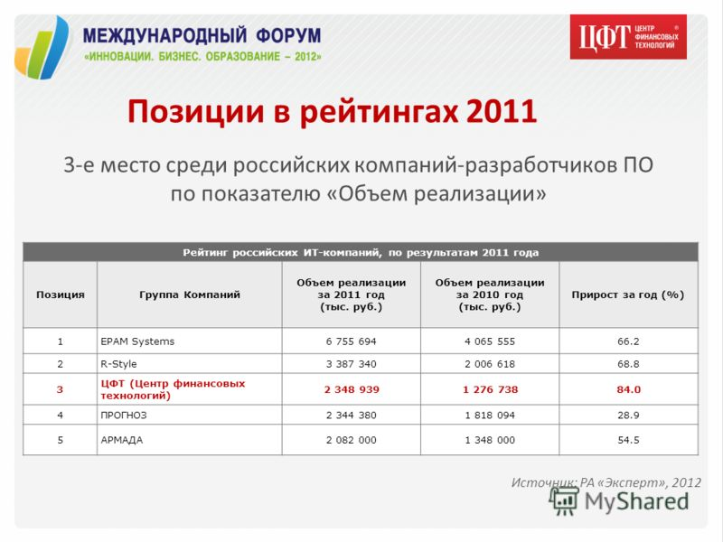 Позиции в рейтингах 2011 3-е место среди российских компаний-разработчиков ПО по показателю «Объем реализации» Рейтинг российских ИТ-компаний, по результатам 2011 года ПозицияГруппа Компаний Объем реализации за 2011 год (тыс. руб.) Объем реализации з