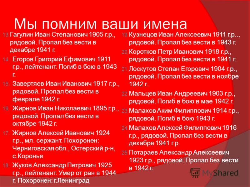 Мы помним ваши имена 13. Гагулин Иван Степанович 1905 г.р., рядовой. Пропал без вести в декабре 1941 г. 14. Егоров Григорий Ефимович 1911 г.р., лейтенант. Погиб в бою в 1943 г. 15. Завертяев Иван Иванович 1917 г.р., рядовой. Пропал без вести в феврал