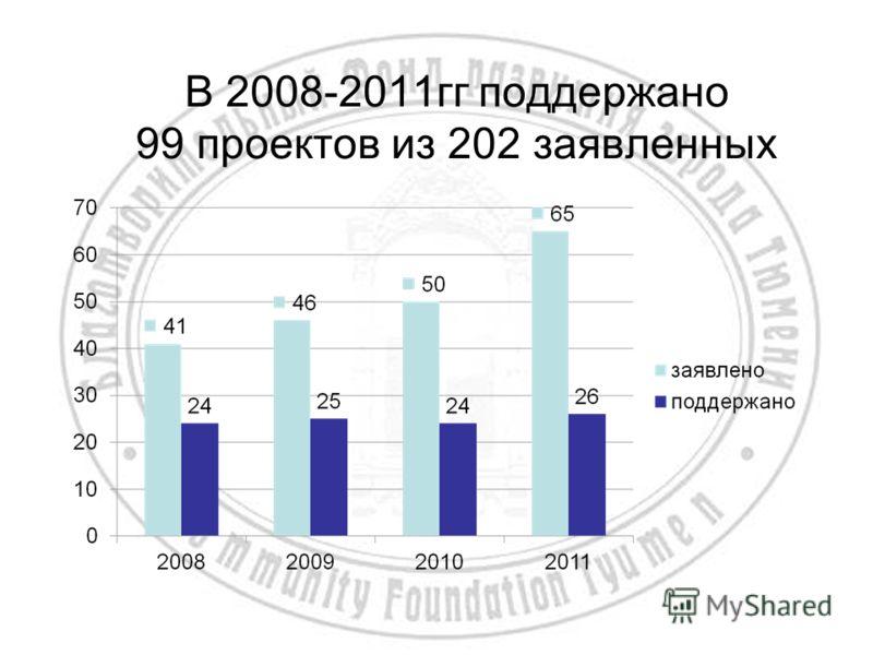 В 2008-2011гг поддержано 99 проектов из 202 заявленных