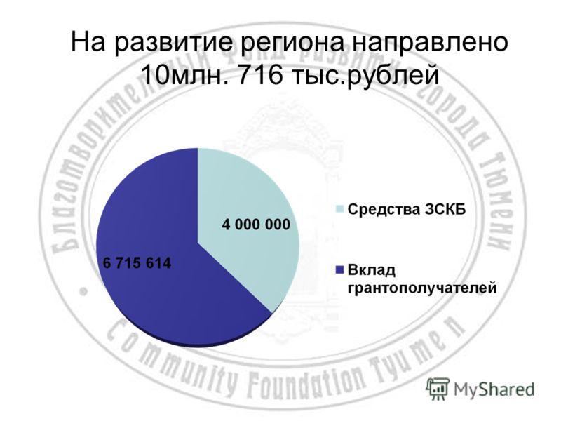 На развитие региона направлено 10млн. 716 тыс.рублей