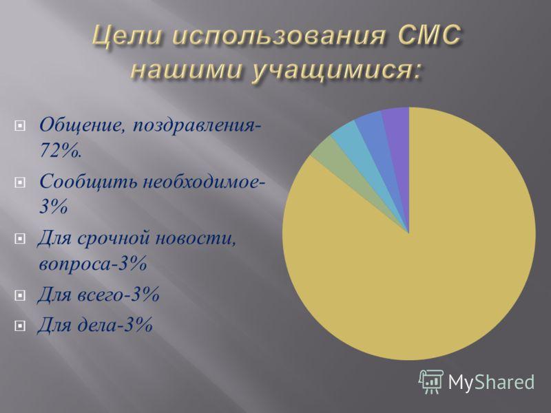 Общение, поздравления - 72%. Сообщить необходимое - 3% Для срочной новости, вопроса -3% Для всего -3% Для дела -3%