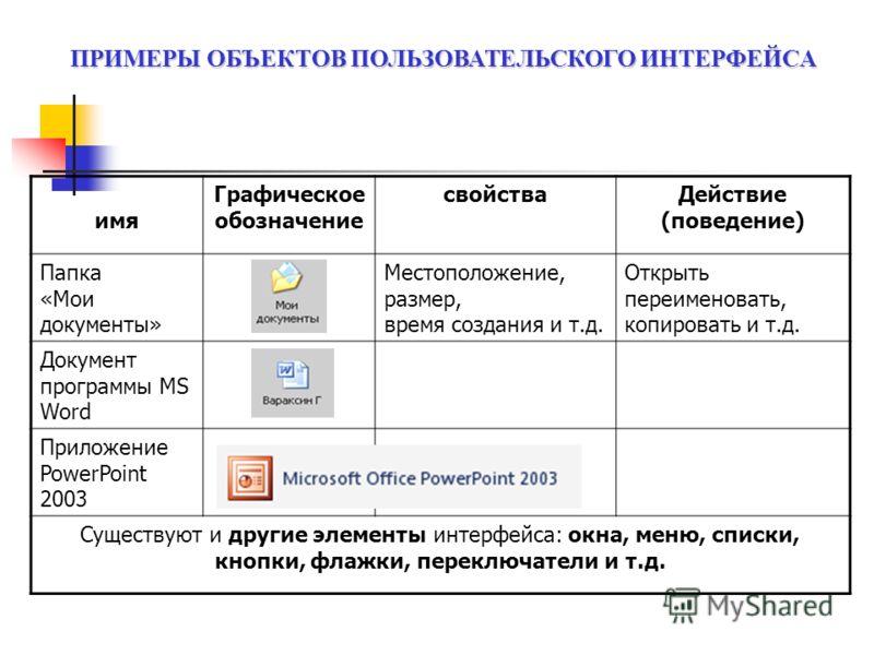 имя Графическое обозначение свойстваДействие (поведение) Папка «Мои документы» Местоположение, размер, время создания и т.д. Открыть переименовать, копировать и т.д. Документ программы MS Word Приложение PowerPoint 2003 Существуют и другие элементы и