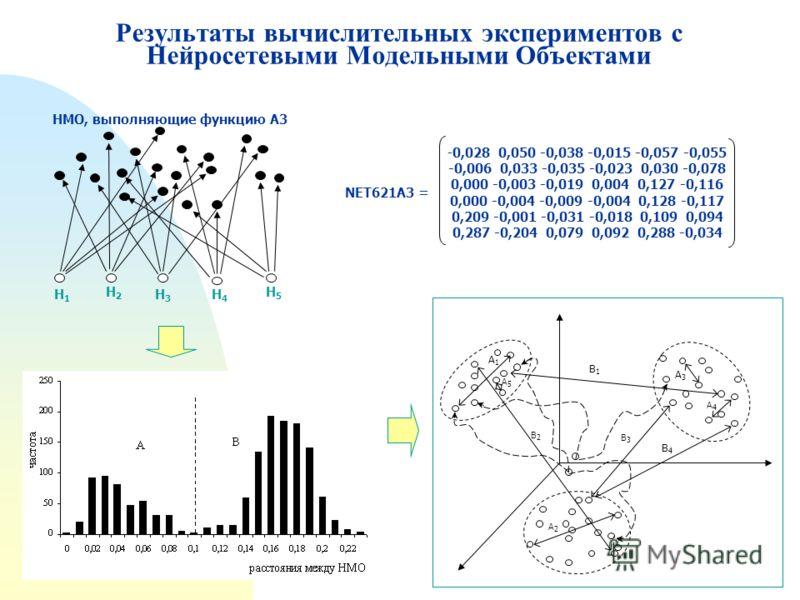 Результаты вычислительных экспериментов с Нейросетевыми Модельными Объектами Н1Н1 Н3Н3 Н4Н4 Н5Н5 Н2Н2 НМО, выполняющие функцию А3 A1A1 A2A2 A3A3 A4A4 B1B1 B3B3 B4B4 B2B2 A5A5 -0,028 0,050 -0,038 -0,015 -0,057 -0,055 -0,006 0,033 -0,035 -0,023 0,030 -
