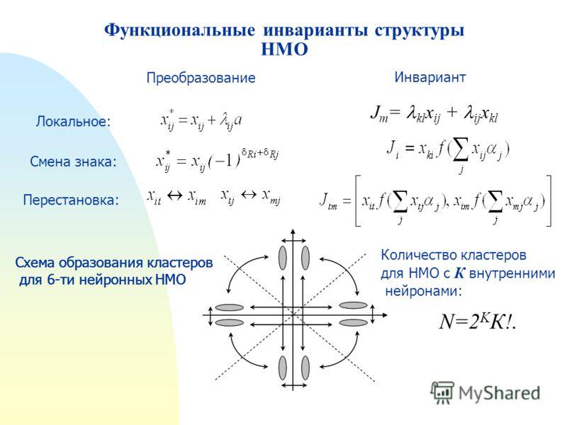 Функциональные инварианты структуры НМО J m = kl x ij + ij x kl N=2 K К!. Локальное: Инвариант Смена знака: Преобразование Перестановка: Схема образования кластеров для 6-ти нейронных НМО Количество кластеров для НМО с К внутренними нейронами: Схема