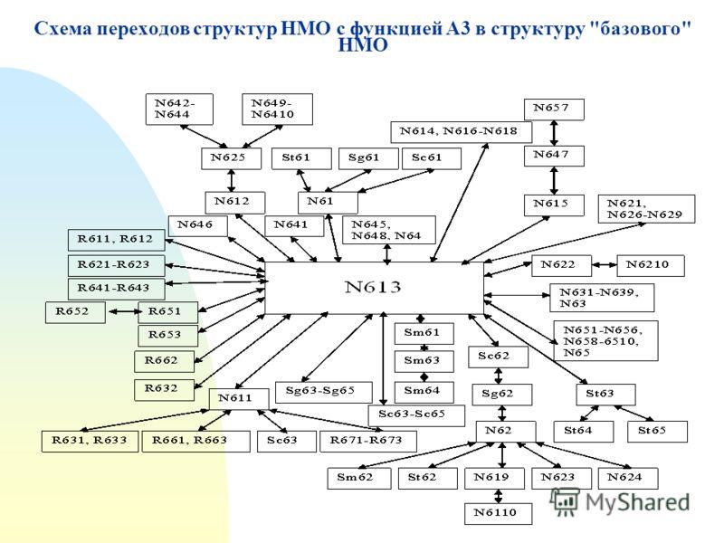 Схема переходов структур НМО с функцией А3 в структуру базового НМО