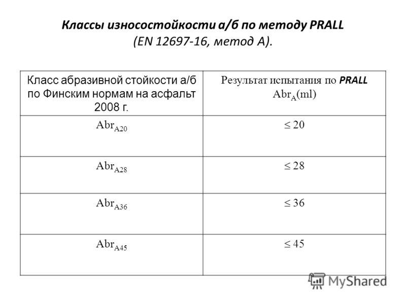 Классы износостойкости а/б по методу PRALL (EN 12697-16, метод A). Класс абразивной стойкости а/б по Финским нормам на асфальт 2008 г. Результат испытания по PRALL Abr A (ml) Abr A20 20 Abr A28 28 Abr A36 36 Abr A45 45