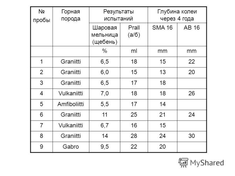 пробы Горная порода Результаты испытаний Глубина колеи через 4 года Шаровая мельница (щебень) Prall (а/б) SMA 16AB 16 %mlmm 1Graniitti6,5181522 2Graniitti6,0151320 3Graniitti6,51718 4Vulkaniitti7,018 26 5Amfiboliitti5,51714 6Graniitti11252124 7Vulkan