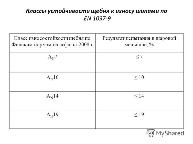 Классы устойчивости щебня к износу шипами по EN 1097-9 Класс износостойкости щебня по Финским нормам на асфальт 2008 г. Результат испытания в шаровой мельнице, % AN7AN7 7 A N 10 10 A N 14 14 A N 19 19