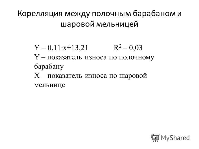 Корелляция между полочным барабаном и шаровой мельницей Y = 0,11·x+13,21R 2 = 0,03 Y – показатель износа по полочному барабану Х – показатель износа по шаровой мельнице