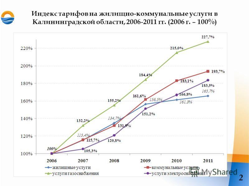 Индекс тарифов на жилищно-коммунальные услуги в Калининградской области, 2006-2011 гг. (2006 г. – 100%) 2