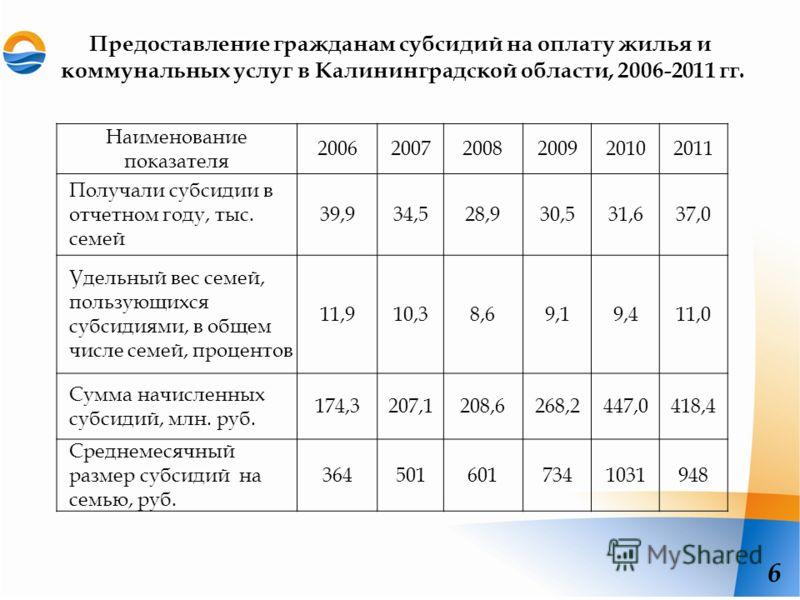 Предоставление гражданам субсидий на оплату жилья и коммунальных услуг в Калининградской области, 2006-2011 гг. 6 Наименование показателя 200620072008200920102011 Получали субсидии в отчетном году, тыс. семей 39,934,528,930,531,637,0 Удельный вес сем