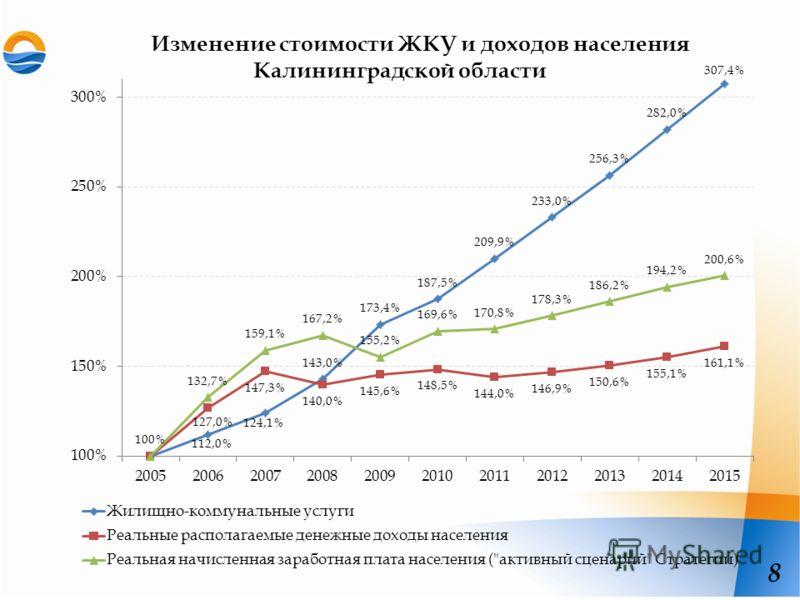 Изменение стоимости ЖКУ и доходов населения Калининградской области 8