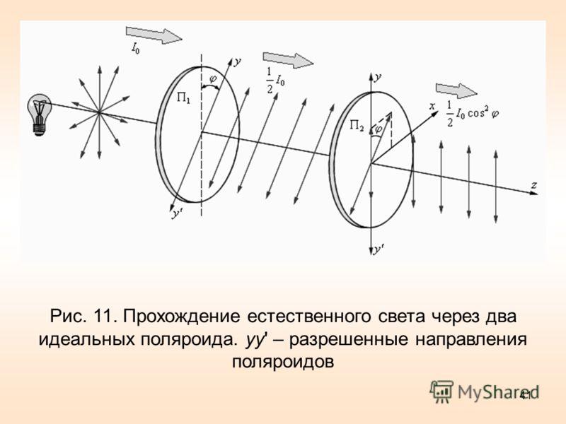 Рис. 11. Прохождение естественного света через два идеальных поляроида. yy' – разрешенные направления поляроидов 41